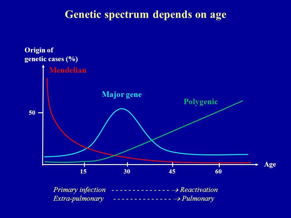15 Age Origin of genetic cases (%) Primary infection- - - - - - - - - - - - - -  Reactivation Extra-pulmonary - - - - - - - - - - - - - -  Pulmonary 304560 Mendelian Major gene Polygenic 50 Genetic spectrum depends on age
