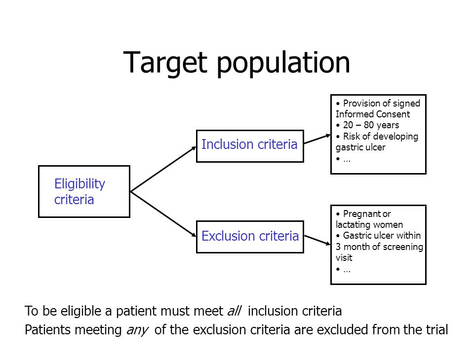 Target population Eligibility criteria Inclusion criteria Exclusion criteria Provision of signed Informed Consent 20 – 80 years Risk of developing gastric ulcer … Pregnant or lactating women Gastric ulcer within 3 month of screening visit … To be eligible a patient must meet all inclusion criteria Patients meeting any of the exclusion criteria are excluded from the trial
