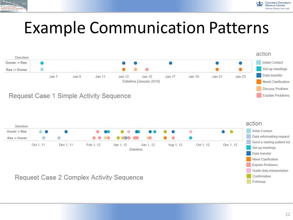 Example Communication Patterns 12