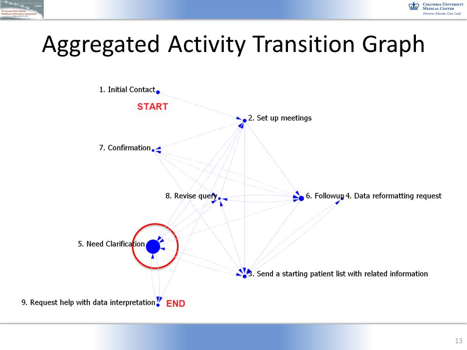 Aggregated Activity Transition Graph 13