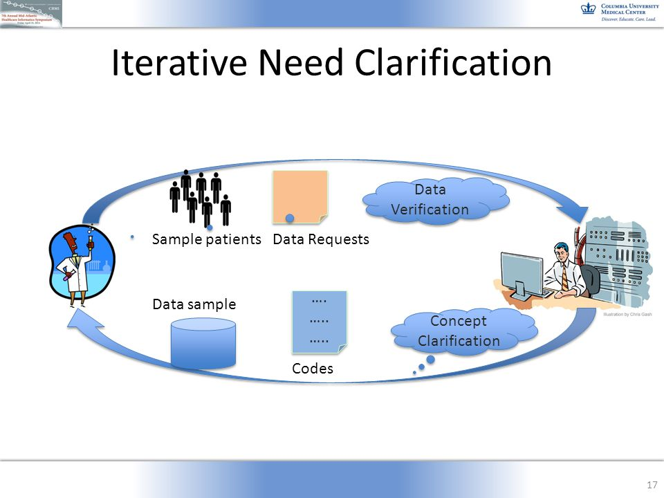 Iterative Need Clarification 17 Sample patients Data sample Data Requests …. ….. …. ….. Codes Concept Clarification Data Verification