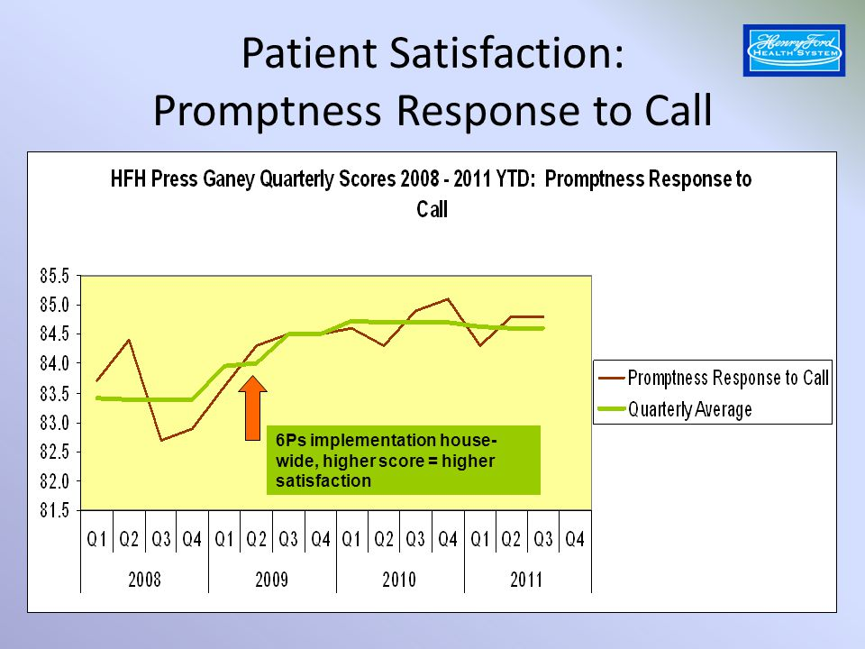 Patient Satisfaction: Promptness Response to Call 6Ps implementation house- wide, higher score = higher satisfaction