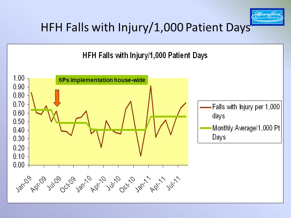 Hospital Acquired Pressure Ulcers > Stage 1 6Ps implementation house-wide