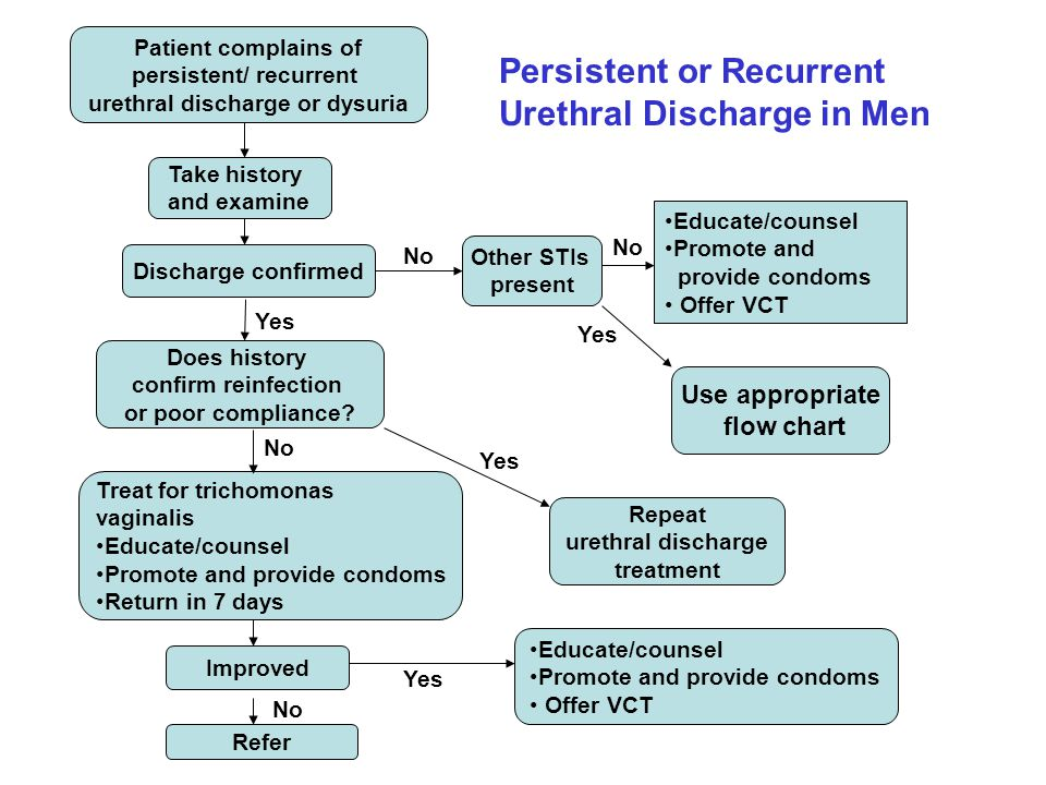 Persistent or Recurrent Urethral Discharge in Men Take history and examine Does history confirm reinfection or poor compliance? Treat for trichomonas