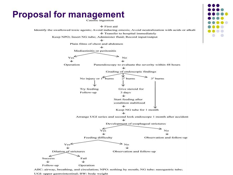 Proposal for management