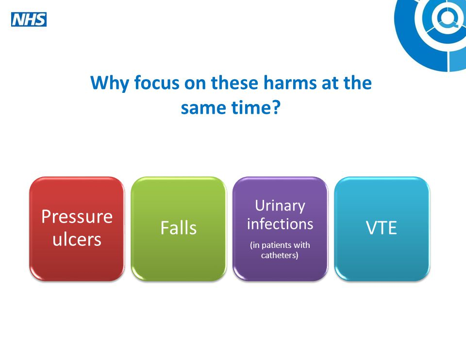 Pressure ulcers Falls Urinary infections (in patients with catheters) VTE Why focus on these harms at the same time?