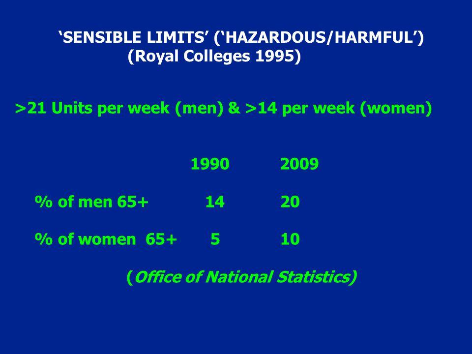 1990 2009 % of men 65+ 14 20 % of women 65+ 5 10 (Office of National Statistics) >21 Units per week (men) & >14 per week (women) 'SENSIBLE LIMITS' ('H