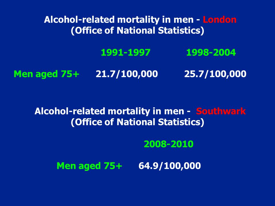 1991-1997 1998-2004 Men aged 75+ 21.7/100,000 25.7/100,000 Alcohol-related mortality in men - London (Office of National Statistics) 2008-2010 Men age