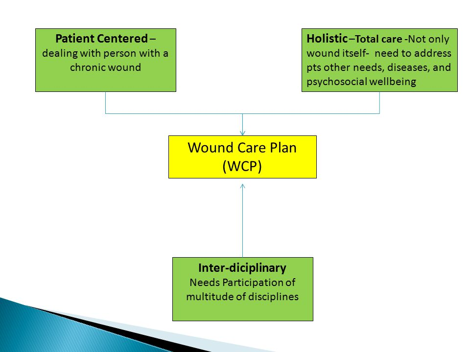 Patient Centered – dealing with person with a chronic wound Holistic –Total care -Not only wound itself- need to address pts other needs, diseases, an