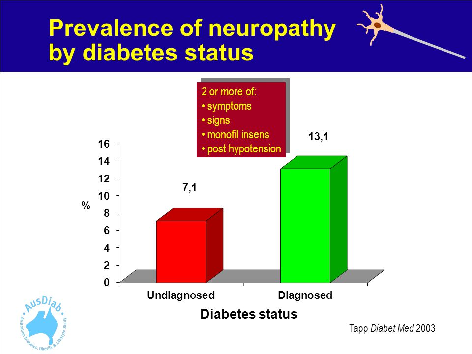 Prevalence of neuropathy by diabetes status Tapp Diabet Med 2003 2 or more of: symptoms signs monofil insens post hypotension 2 or more of: symptoms signs monofil insens post hypotension