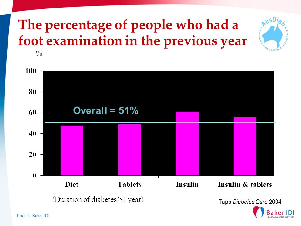 Page 5: Baker IDI The percentage of people who had a foot examination in the previous year % (Duration of diabetes ≥1 year) Overall = 51% Tapp Diabetes Care 2004