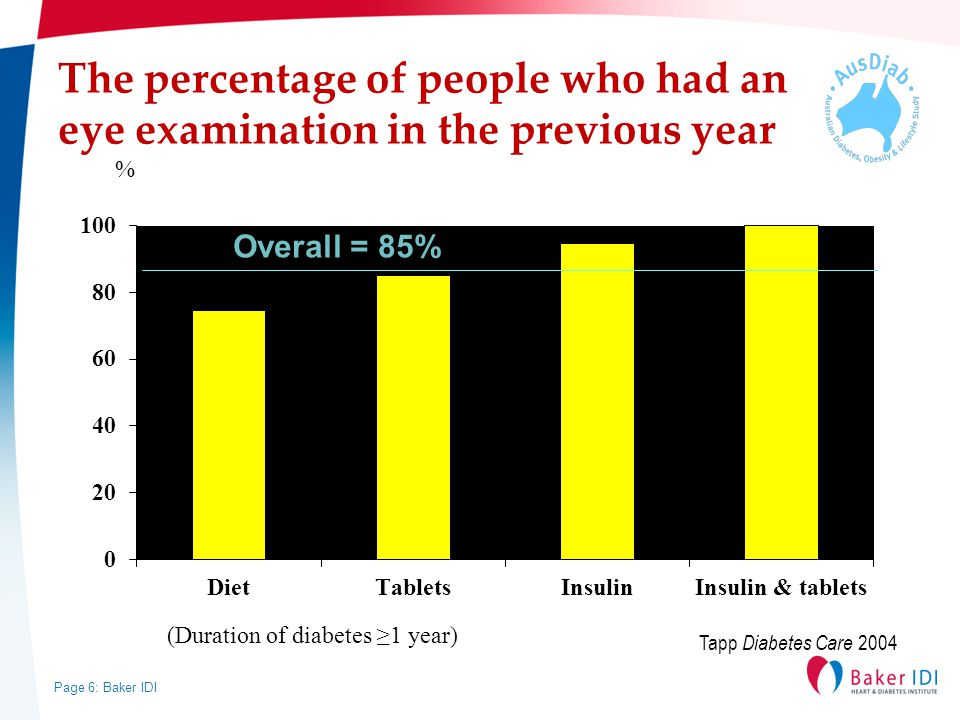Page 6: Baker IDI The percentage of people who had an eye examination in the previous year % (Duration of diabetes ≥1 year) Overall = 85% Tapp Diabetes Care 2004
