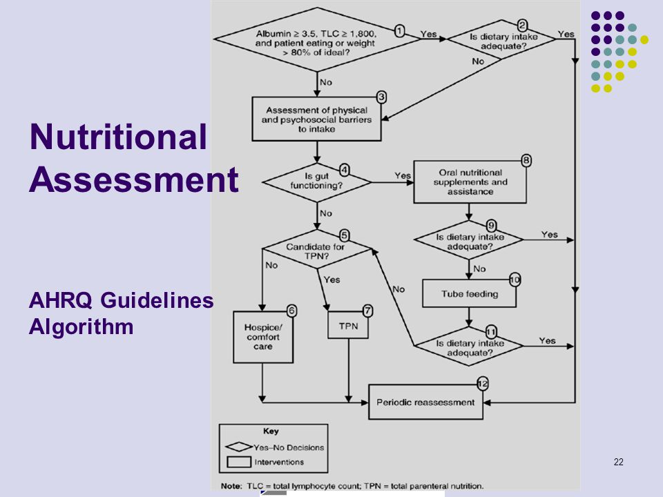 22 Nutritional Assessment AHRQ Guidelines Algorithm
