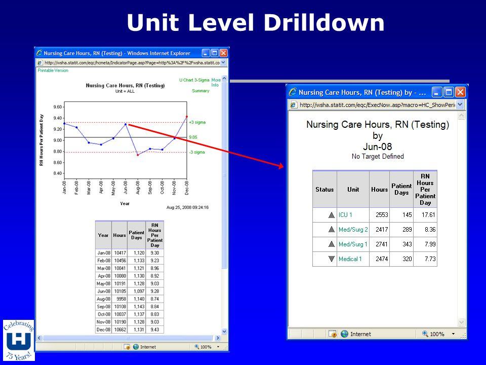 Unit Level Drilldown