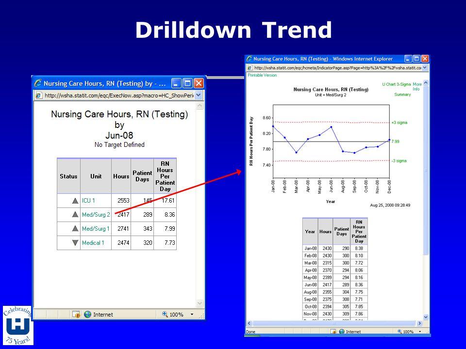 Drilldown Trend