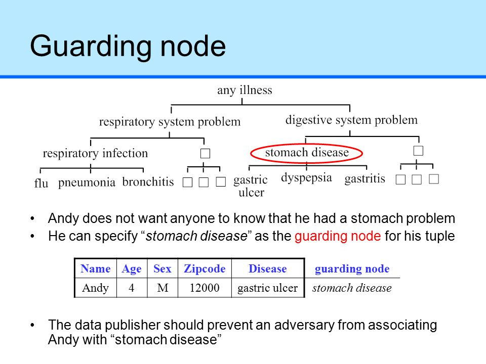 Guarding node Andy does not want anyone to know that he had a stomach problem He can specify stomach disease as the guarding node for his tuple The data publisher should prevent an adversary from associating Andy with stomach disease NameAgeSexZipcodeDiseaseguarding node Andy4M12000gastric ulcerstomach disease