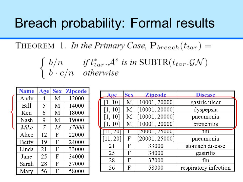 Breach probability: Formal results NameAgeSexZipcode Andy4M12000 Bill5M14000 Ken6M18000 Nash9M19000 Mike7M17000 Alice12F22000 Betty19F24000 Linda21F33000 Jane25F34000 Sarah28F37000 Mary56F58000 AgeSexZipcodeDisease [1, 10]M[10001, 20000]gastric ulcer [1, 10]M[10001, 20000]dyspepsia [1, 10]M[10001, 20000]pneumonia [1, 10]M[10001, 20000]bronchitis [11, 20]F[20001, 25000]flu [11, 20]F[20001, 25000]pneumonia 21F33000stomach disease 25F34000gastritis 28F37000flu 56F58000respiratory infection