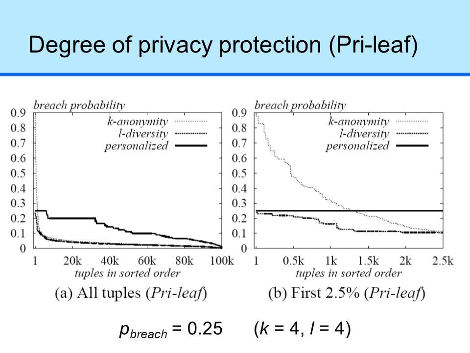 Degree of privacy protection (Pri-leaf) p breach = 0.25 (k = 4, l = 4)