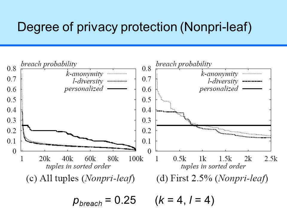 Degree of privacy protection (Nonpri-leaf) p breach = 0.25 (k = 4, l = 4)