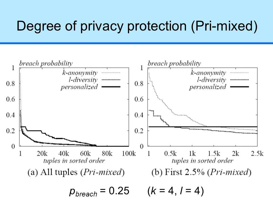Degree of privacy protection (Pri-mixed) p breach = 0.25 (k = 4, l = 4)