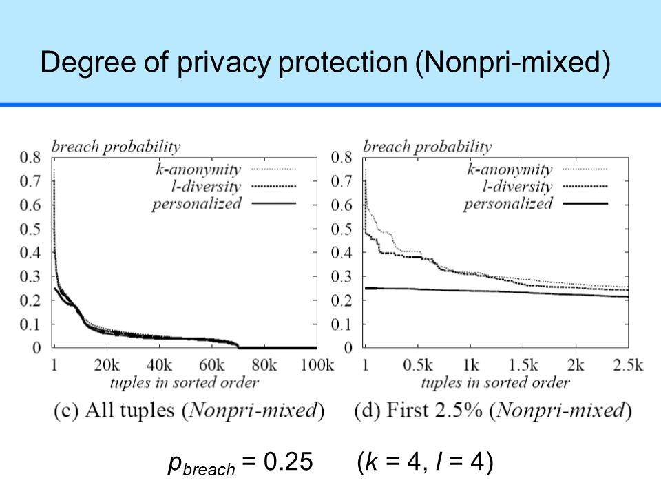 Degree of privacy protection (Nonpri-mixed) p breach = 0.25 (k = 4, l = 4)