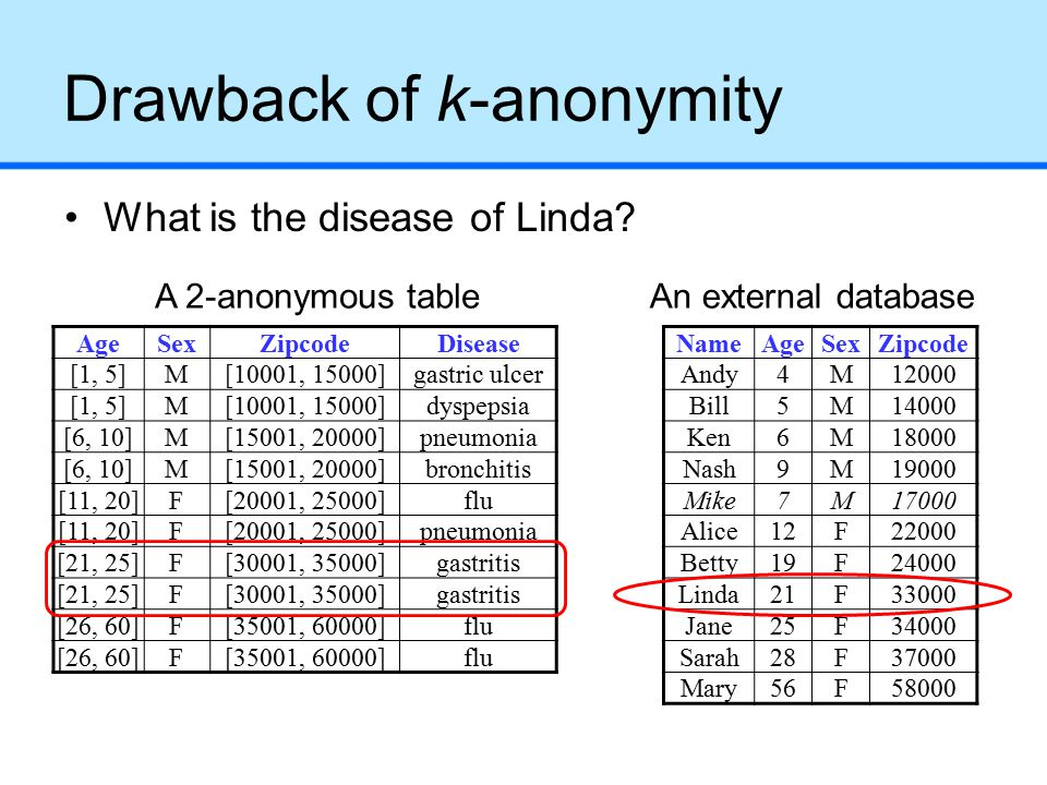 Drawback of k-anonymity What is the disease of Linda.
