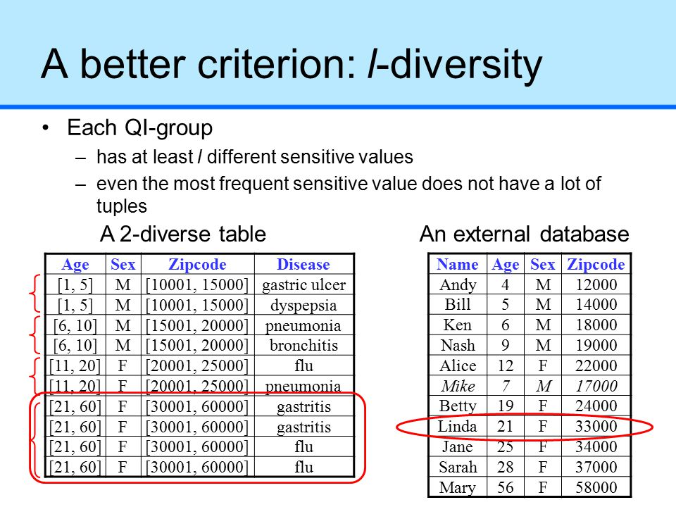 A better criterion: l-diversity Each QI-group –has at least l different sensitive values –even the most frequent sensitive value does not have a lot of tuples NameAgeSexZipcode Andy4M12000 Bill5M14000 Ken6M18000 Nash9M19000 Alice12F22000 Mike7M17000 Betty19F24000 Linda21F33000 Jane25F34000 Sarah28F37000 Mary56F58000 A 2-diverse tableAn external database AgeSexZipcodeDisease [1, 5]M[10001, 15000]gastric ulcer [1, 5]M[10001, 15000]dyspepsia [6, 10]M[15001, 20000]pneumonia [6, 10]M[15001, 20000]bronchitis [11, 20]F[20001, 25000]flu [11, 20]F[20001, 25000]pneumonia [21, 60]F[30001, 60000]gastritis [21, 60]F[30001, 60000]gastritis [21, 60]F[30001, 60000]flu [21, 60]F[30001, 60000]flu