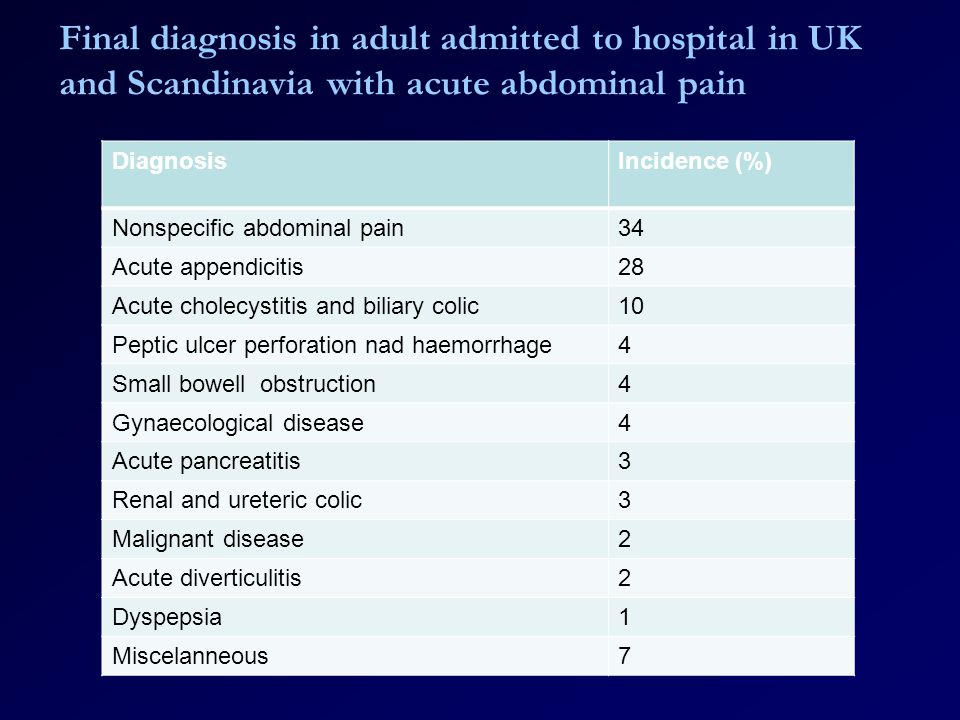 Final diagnosis in adult admitted to hospital in UK and Scandinavia with acute abdominal pain DiagnosisIncidence (%) Nonspecific abdominal pain34 Acute appendicitis28 Acute cholecystitis and biliary colic10 Peptic ulcer perforation nad haemorrhage4 Small bowell obstruction4 Gynaecological disease4 Acute pancreatitis3 Renal and ureteric colic3 Malignant disease2 Acute diverticulitis2 Dyspepsia1 Miscelanneous7