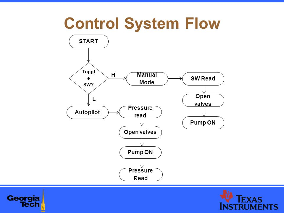Control System Flow START Toggl e SW.