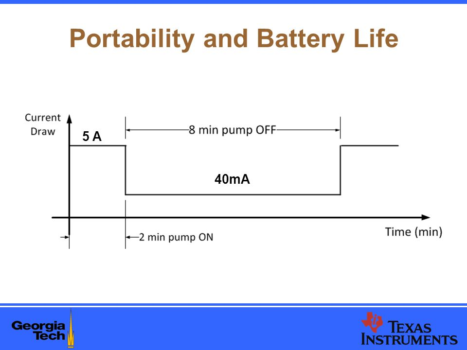 Portability and Battery Life 40mA 5 A