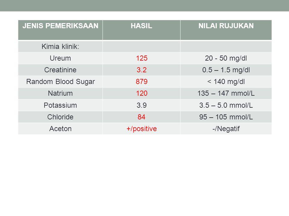JENIS PEMERIKSAANHASILNILAI RUJUKAN Kimia klinik: Ureum12520 - 50 mg/dl Creatinine3.20.5 – 1.5 mg/dl Random Blood Sugar879< 140 mg/dl Natrium120135 – 147 mmol/L Potassium3.93.5 – 5.0 mmol/L Chloride8495 – 105 mmol/L Aceton+/positive-/Negatif