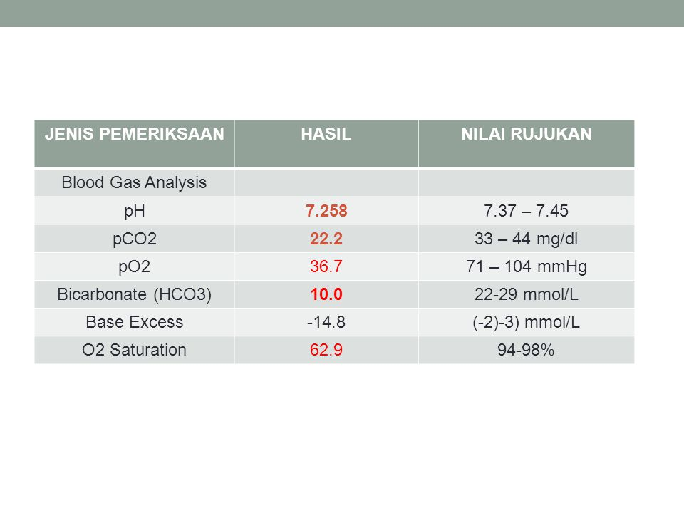 JENIS PEMERIKSAANHASILNILAI RUJUKAN Blood Gas Analysis pH7.2587.37 – 7.45 pCO222.233 – 44 mg/dl pO236.771 – 104 mmHg Bicarbonate (HCO3)10.022-29 mmol/
