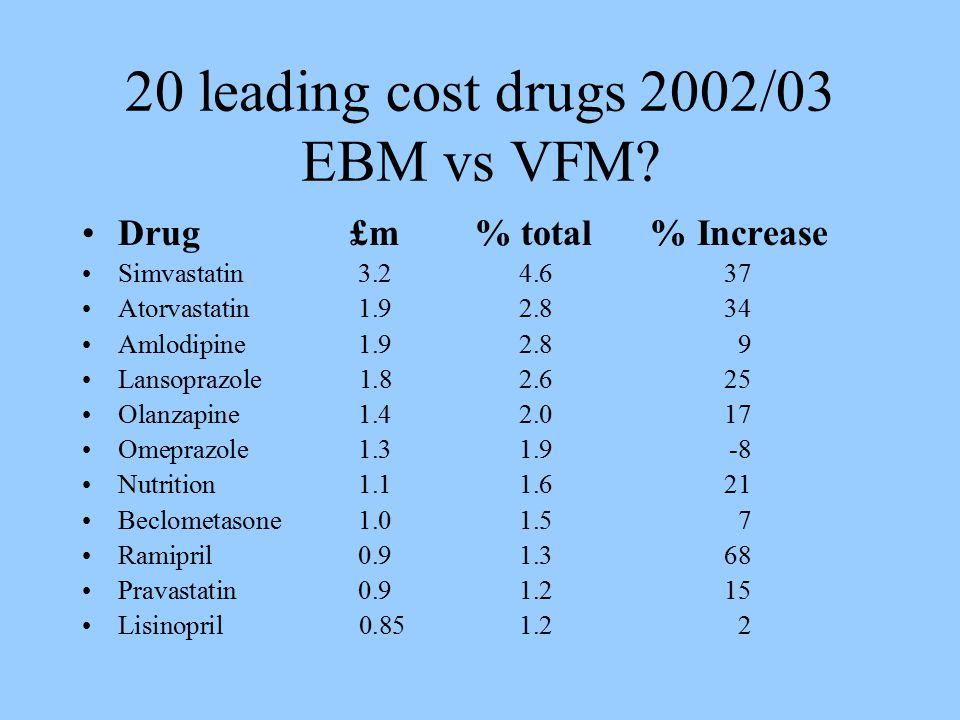 20 leading cost drugs 2002/03 EBM vs VFM.