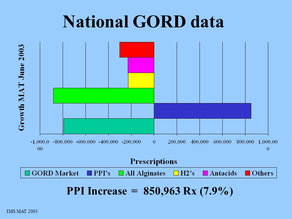 National GORD data IMS MAT 2003 PPI Increase = 850,963 Rx (7.9%)