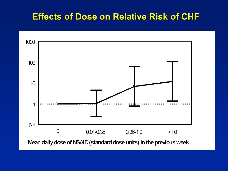 Effects of Dose on Relative Risk of CHF