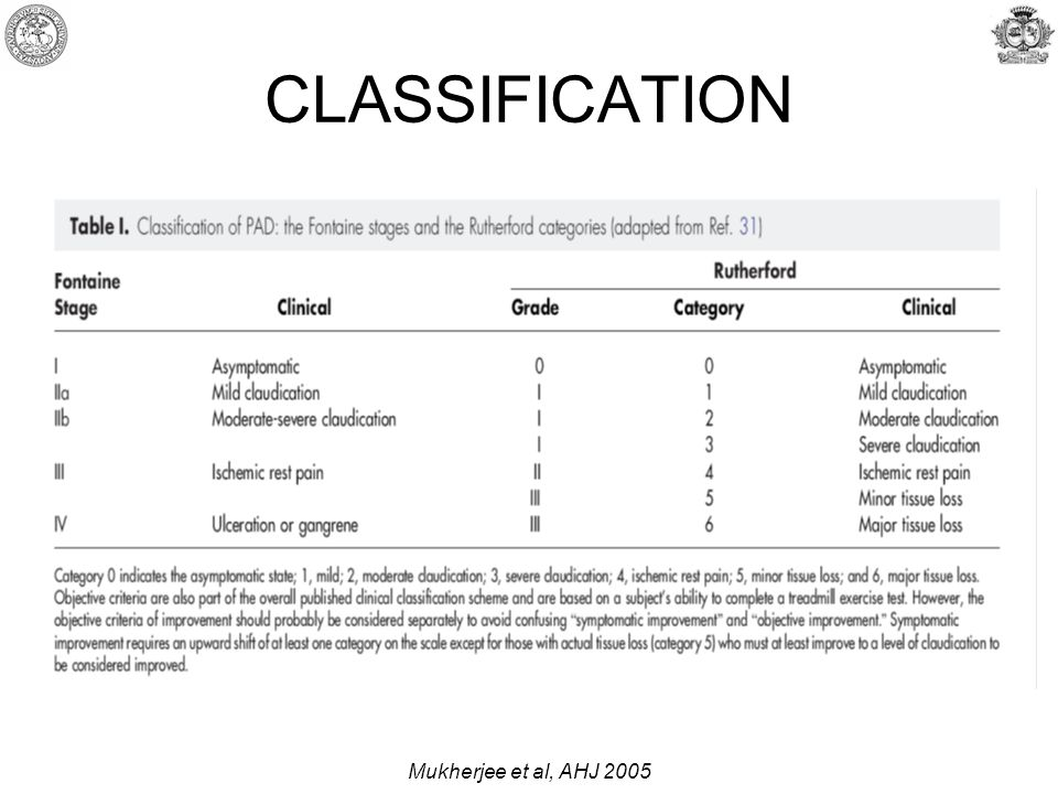CLASSIFICATION Mukherjee et al, AHJ 2005