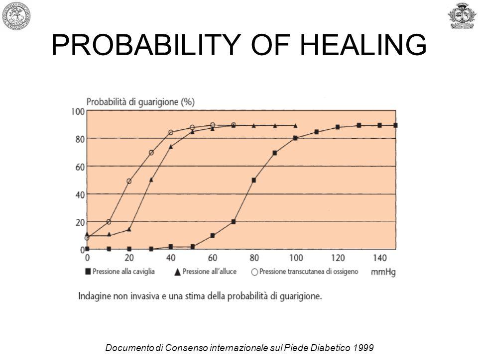 PROBABILITY OF HEALING Documento di Consenso internazionale sul Piede Diabetico 1999
