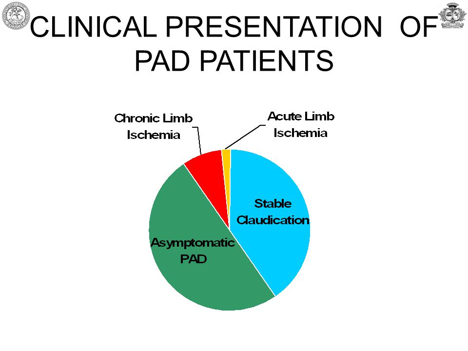 CLINICAL PRESENTATION OF PAD PATIENTS