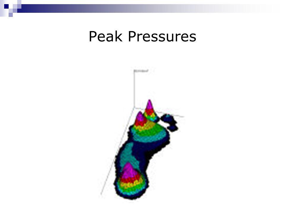 Peak Pressures