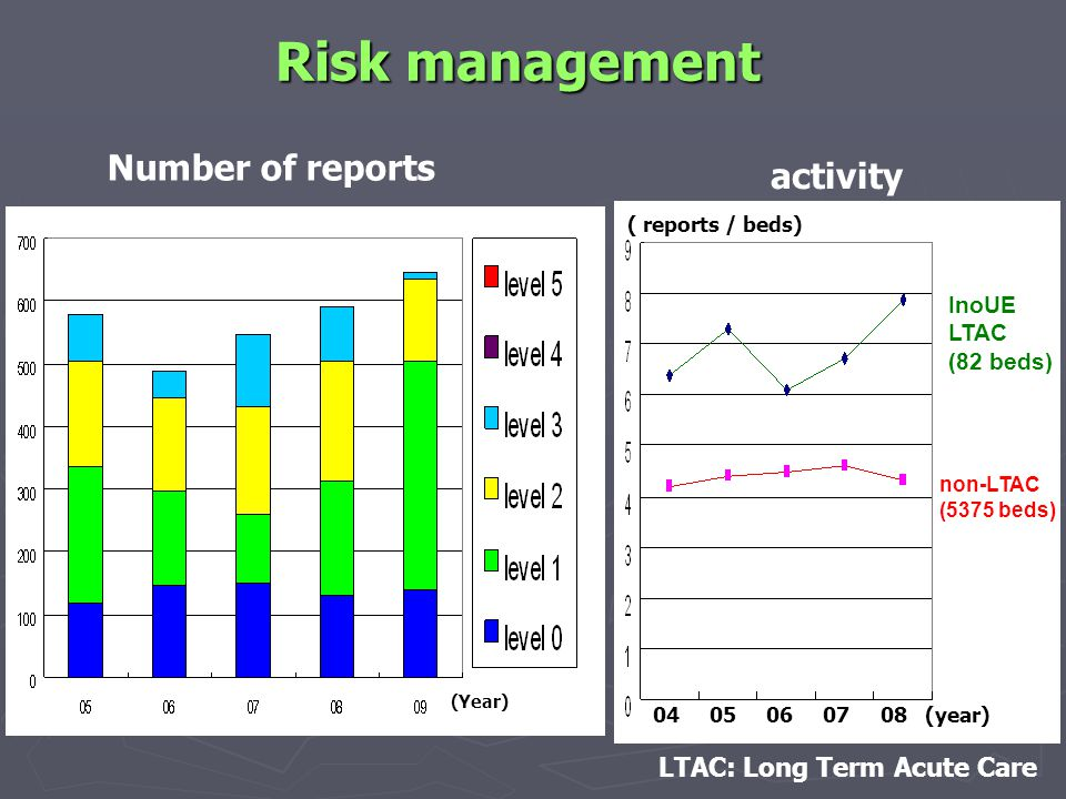 InoUE LTAC (82 beds) non-LTAC (5375 beds) ( reports / beds) 04 05 06 07 08 (year) Risk management Number of reports activity LTAC: Long Term Acute Care (Year)