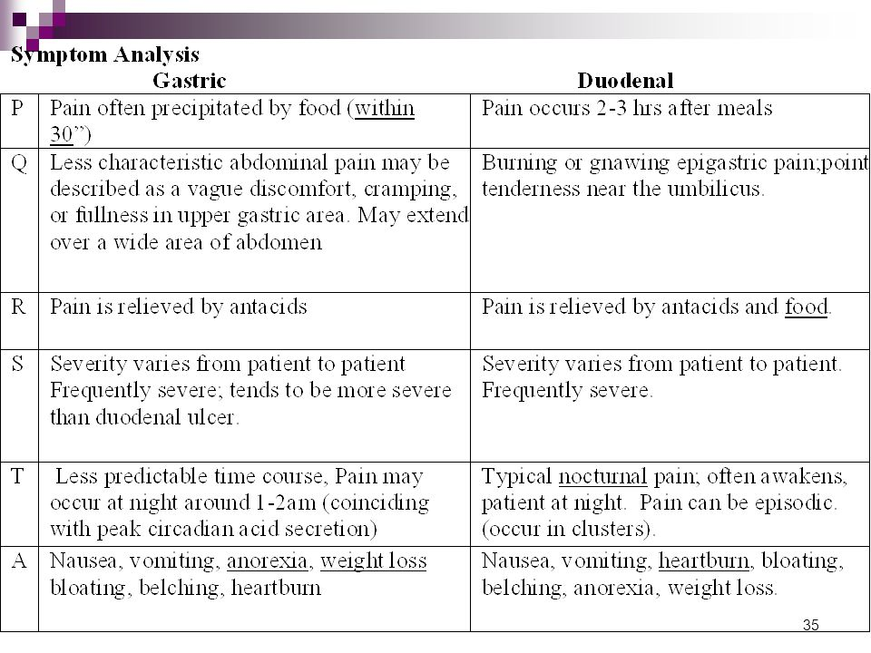 36 Clinical presentation of ZE Syndrome Similar to sever PUD More persistent Less responsive to standard therapy Abdominal pain; most common Sx Diarrhea: because gastrin inhibits sodium and water reabsorption from intestine