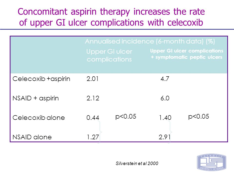 Silverstein et al 2000 Annualised incidence (6-month data) (%) Upper GI ulcer complications Upper GI ulcer complications + symptomatic peptic ulcers Celecoxib +aspirin2.014.7 NSAID + aspirin2.126.0 Celecoxib alone0.44 p<0.05 1.40 p<0.05 NSAID alone1.272.91 Concomitant aspirin therapy increases the rate of upper GI ulcer complications with celecoxib
