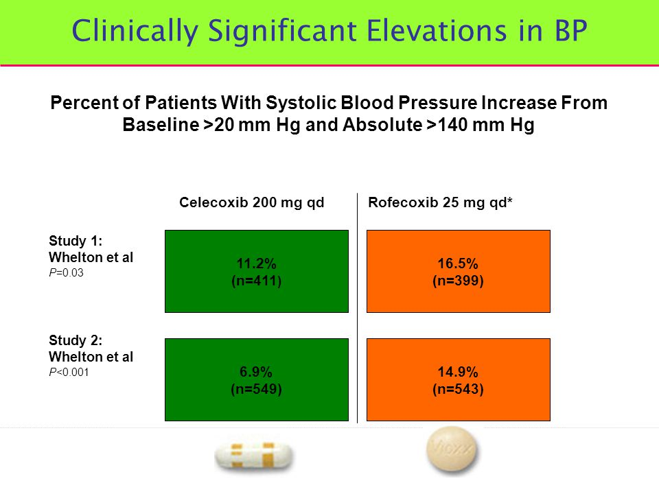 Clinically Significant Elevations in BP Percent of Patients With Systolic Blood Pressure Increase From Baseline >20 mm Hg and Absolute >140 mm Hg 11.2% (n=411 ) 6.9% (n=549) 16.5% (n=399) 14.9% (n=543) Celecoxib 200 mg qdRofecoxib 25 mg qd* Study 1: Whelton et al P=0.03 Study 2: Whelton et al P<0.001