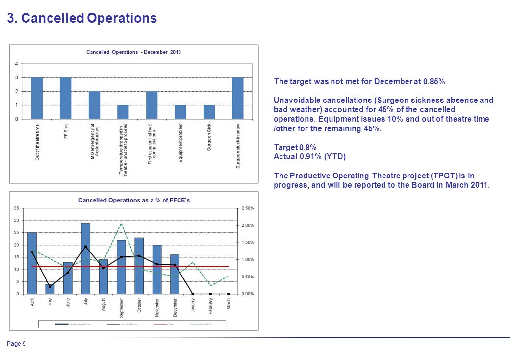 3. Cancelled Operations The target was not met for December at 0.85% Unavoidable cancellations (Surgeon sickness absence and bad weather) accounted fo