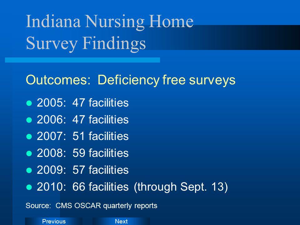 NextPrevious Indiana Nursing Home Survey Findings Outcomes: Deficiency free surveys 2005: 47 facilities 2006: 47 facilities 2007: 51 facilities 2008: 59 facilities 2009: 57 facilities 2010: 66 facilities (through Sept.