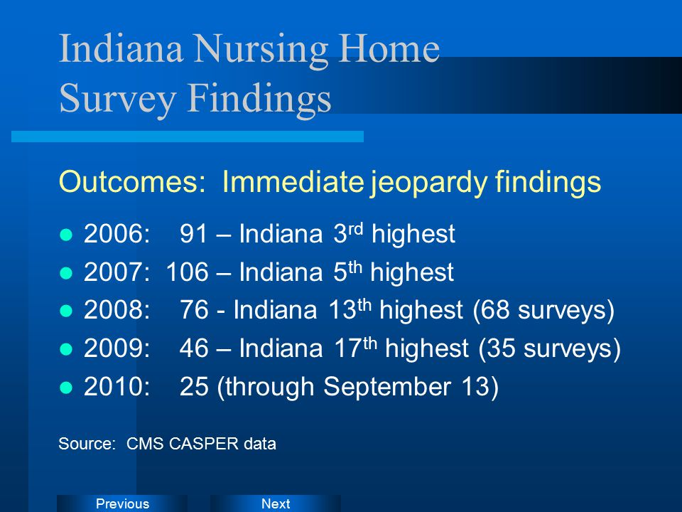 NextPrevious Indiana Nursing Home Survey Findings Outcomes: Immediate jeopardy findings 2006: 91 – Indiana 3 rd highest 2007: 106 – Indiana 5 th highest 2008: 76 - Indiana 13 th highest (68 surveys) 2009: 46 – Indiana 17 th highest (35 surveys) 2010: 25 (through September 13) Source: CMS CASPER data