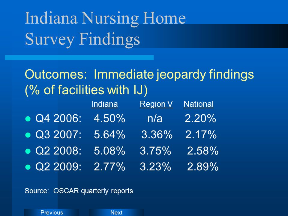 NextPrevious Indiana Nursing Home Survey Findings Outcomes: Immediate jeopardy findings (% of facilities with IJ) Indiana Region V National Q4 2006: 4.50% n/a 2.20% Q3 2007: 5.64% 3.36% 2.17% Q2 2008: 5.08% 3.75% 2.58% Q2 2009: 2.77% 3.23% 2.89% Source: OSCAR quarterly reports