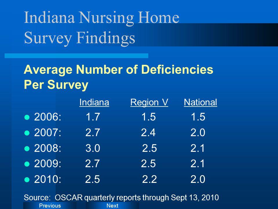 NextPrevious Indiana Nursing Home Survey Findings Average Number of Deficiencies Per Survey Indiana Region V National 2006: 1.7 1.5 1.5 2007: 2.7 2.4 2.0 2008: 3.0 2.5 2.1 2009: 2.7 2.52.1 2010: 2.5 2.2 2.0 Source: OSCAR quarterly reports through Sept 13, 2010