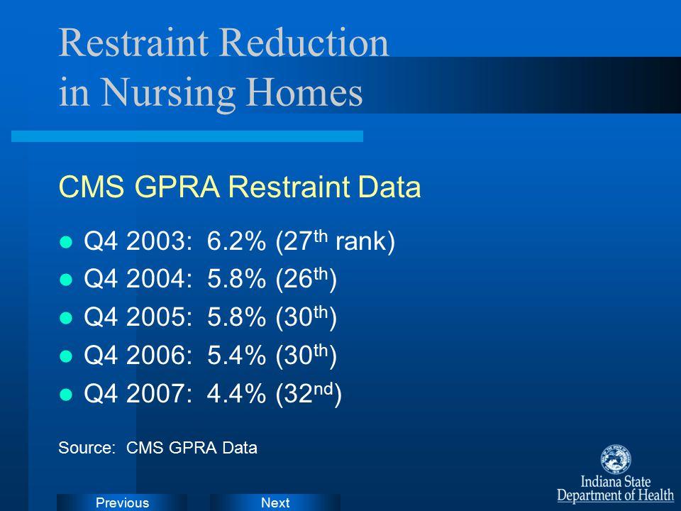 NextPrevious Restraint Reduction in Nursing Homes CMS GPRA Restraint Data Q4 2003: 6.2% (27 th rank) Q4 2004: 5.8% (26 th ) Q4 2005: 5.8% (30 th ) Q4 2006: 5.4% (30 th ) Q4 2007: 4.4% (32 nd ) Source: CMS GPRA Data