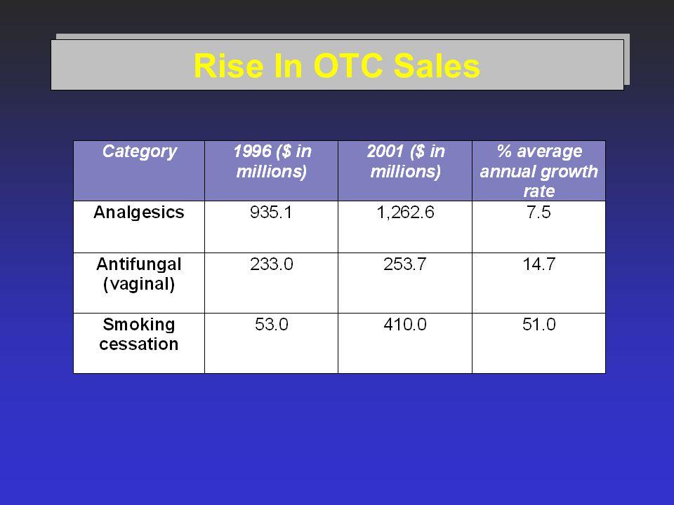Rise In OTC Sales